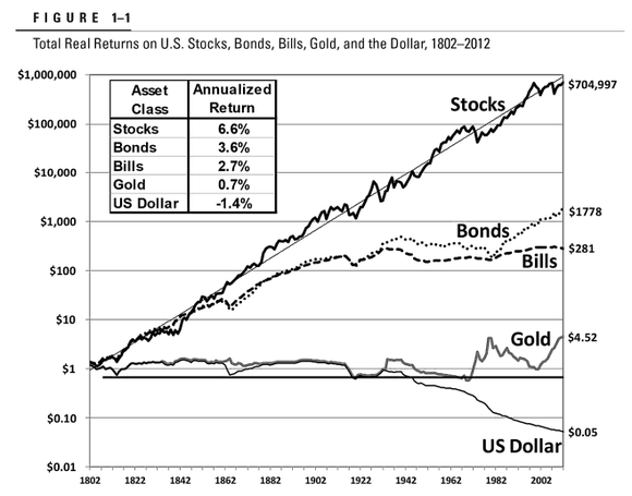 Rendimento reale diversi asset. J.Siegel - Stocks for the long run